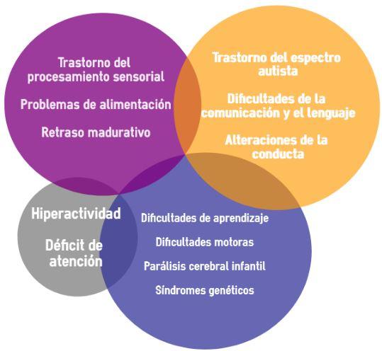 Listado de diagnósticos